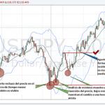 Pasos para operar con las inversiones del precio en el mercado