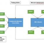 El Mercado Interbancario de Divisas