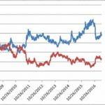 Uso de metales preciosos para operar con bonos