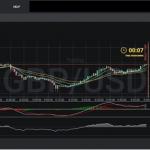 Sistema de Trading para Opciones Binarias Gump