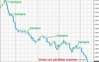 El averaging down