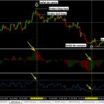 Sistema de Trading Rentable Basado en el RSI y el Oscilador Awesome