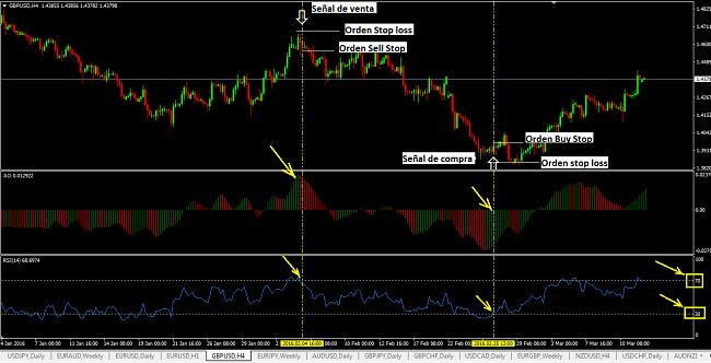 Sistema de trading rentable con el oscilador Awesome y el RSI