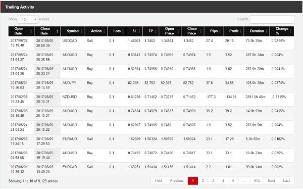 Ranking de cuentas PAMM de HotForex