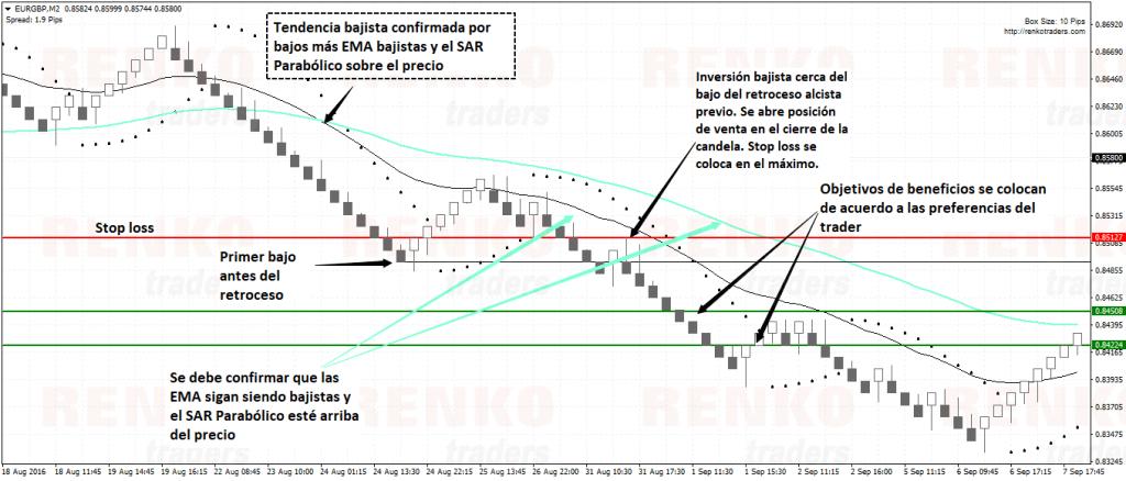 Señal bajista - Estrategia de trading Renko con SAR Parabólico