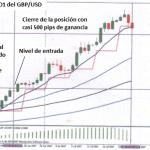 Estrategia de Swing Trading Basada en Puntos Pivote para Forex
