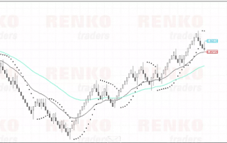 Gráfico Renko estándar