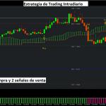 Sistema de trading de rompimientos Kumo