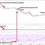 Sistema de Trading con los Indicadores ADX y RSI
