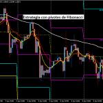 Estrategia de trading Forex con puntos pivote de Fibonacci