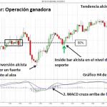 Estrategia de Trading Forex que Combina el MACD con la Inside Bar