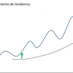 ¿Por qué el seguimiento de tendencia es la mejor estrategia?