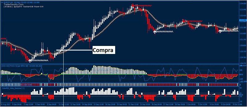 Sistema de trading de seguimiento de tendencia HAMAX