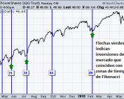 inversiones del mercado con zonas de tiempo de fibonacci
