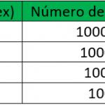 Cuentas Micro de Forex Trading