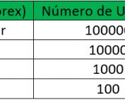 Cuentas Micro Forex