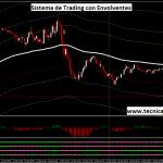 Sistema de Trading de Rompimientos con Envolventes para Forex