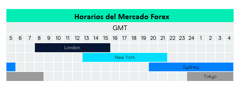 Horario forex para venezuela