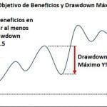 Objetivo de Beneficios a Largo Plazo en el Trading - ¿Que es un Objetivo Realista?
