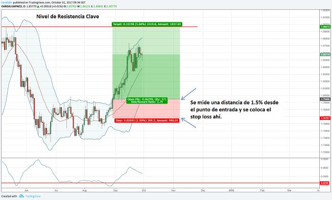 Estrategia de trading de final del día