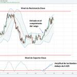 Estrategia de Trading de Final del Día de Rompimientos Para Forex