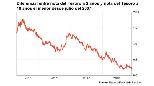 Dferenciales en bonos del tesoro de EE.UU