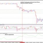 Estrategia de volatilidad con zonas de sobrecompra y sobreventa en el mercado con indicadores modificados para MT4
