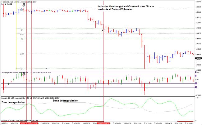 Señal de venta producida por la estrategia de volatilidad Forex
