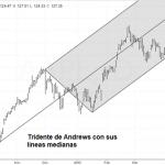 Estrategias de Trading con el Tridente de Andrews