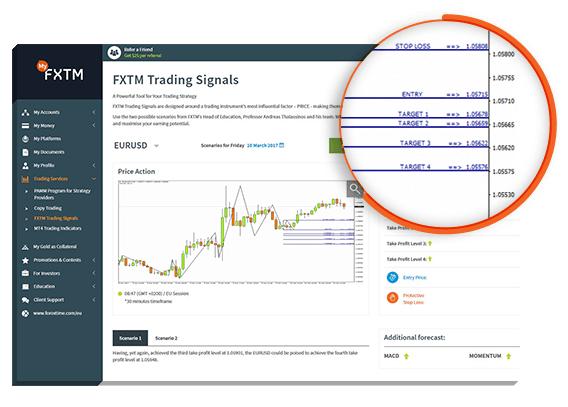 Señales de trading de FXTM