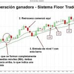 "Sistema de Trading Forex ""Floor Trader"" (Operador de Piso)"