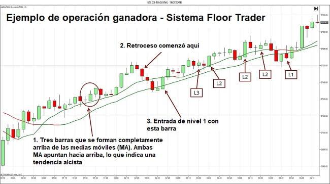 Ejemplo de posición de compra con sistema de trading Forex Floor Trader