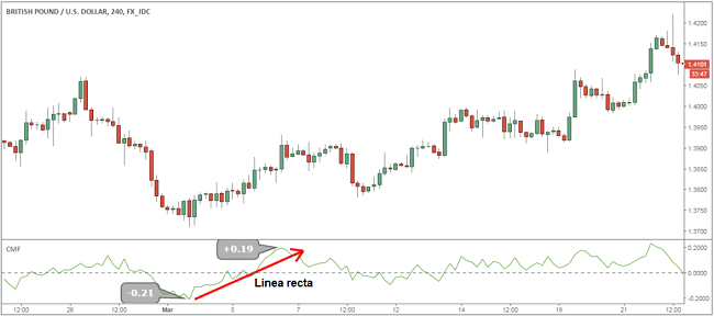 Estrategia de trading Forex de volumen