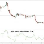 Estrategia de Trading Forex Basada en el Volumen del Mercado