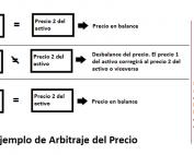 Arbitraje en el FX
