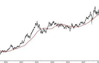 Seguimiento de tendencia en FX