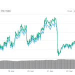 Precio de Bitcoin podría superar los $5500 USD en un futuro cercano según analista de CNBC