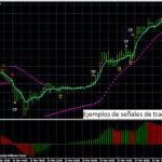 Sistema de trading intradiario basado en el indicador Awesome y el Sar Parabólico