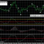 Estrategia de Trading Forex con Oscilador Estocástico e Indicador CCI