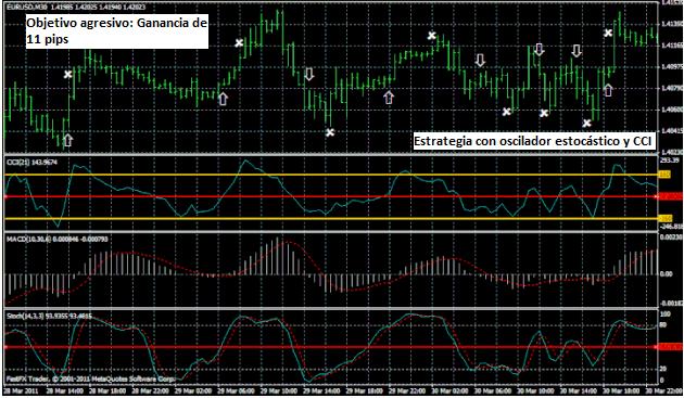 Señales de compra y venta del sistema de trading Forex