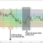 Estrategia de Trading Avanzada con Cajas de Gann