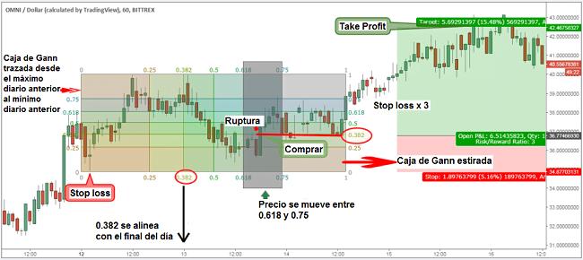 Take Profit caja de Gann