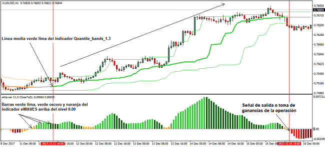 Señal de compra sistema de trading Forex Quantile Bands