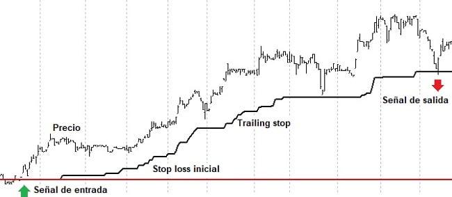 Componentes básicos de los sistemas de trading de seguimiento de tendencia exitosos