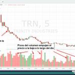Estrategias de Trading Simples con Patrones de Precios y Volumen