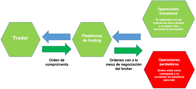 Opereación de los brokers Market Maker