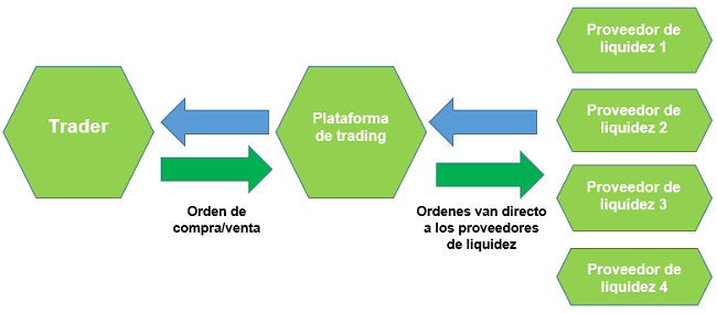 ¿Como operan los brokers STP?