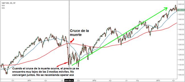 Cruce de la muerte en el S&P 500