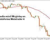 Ejemplo de indicador dinámico Mcginley en MT4