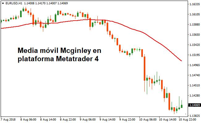 Indicador Dinámico Mcginley Para Metatrader 4